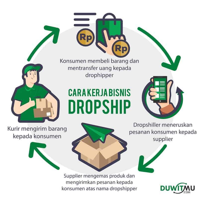 Cara Kerja Dropship Bisnis Online
