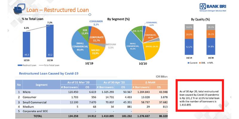 Restrukturisasi Kredit Bank BRI