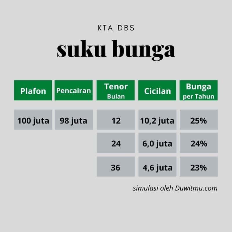Bunga Pinjaman KTA DBS