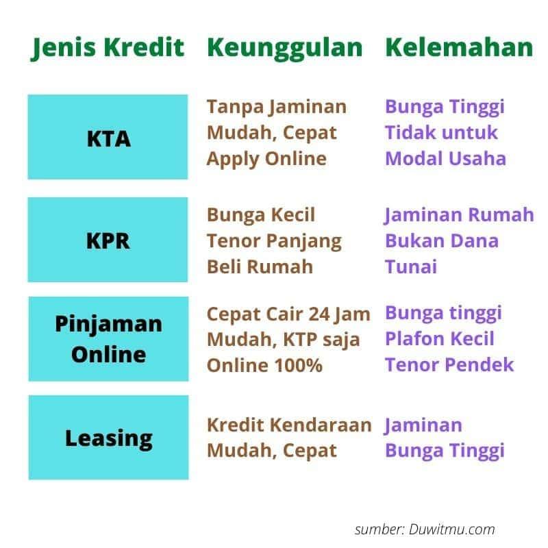 Jenis Kredit Pinjaman