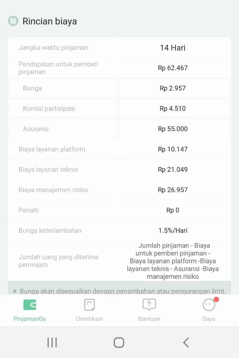 Bunga dan Biaya Kredit Aplikasi Pinjaman Go