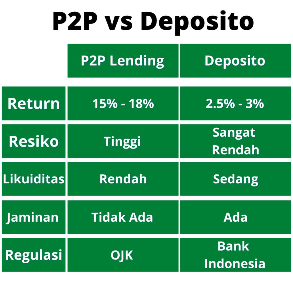 P2P vs Deposito