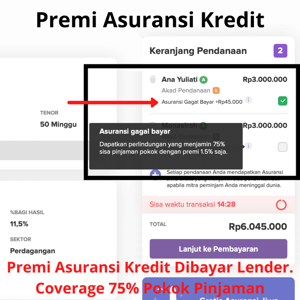 Premi Asuransi Kredit P2P Lending
