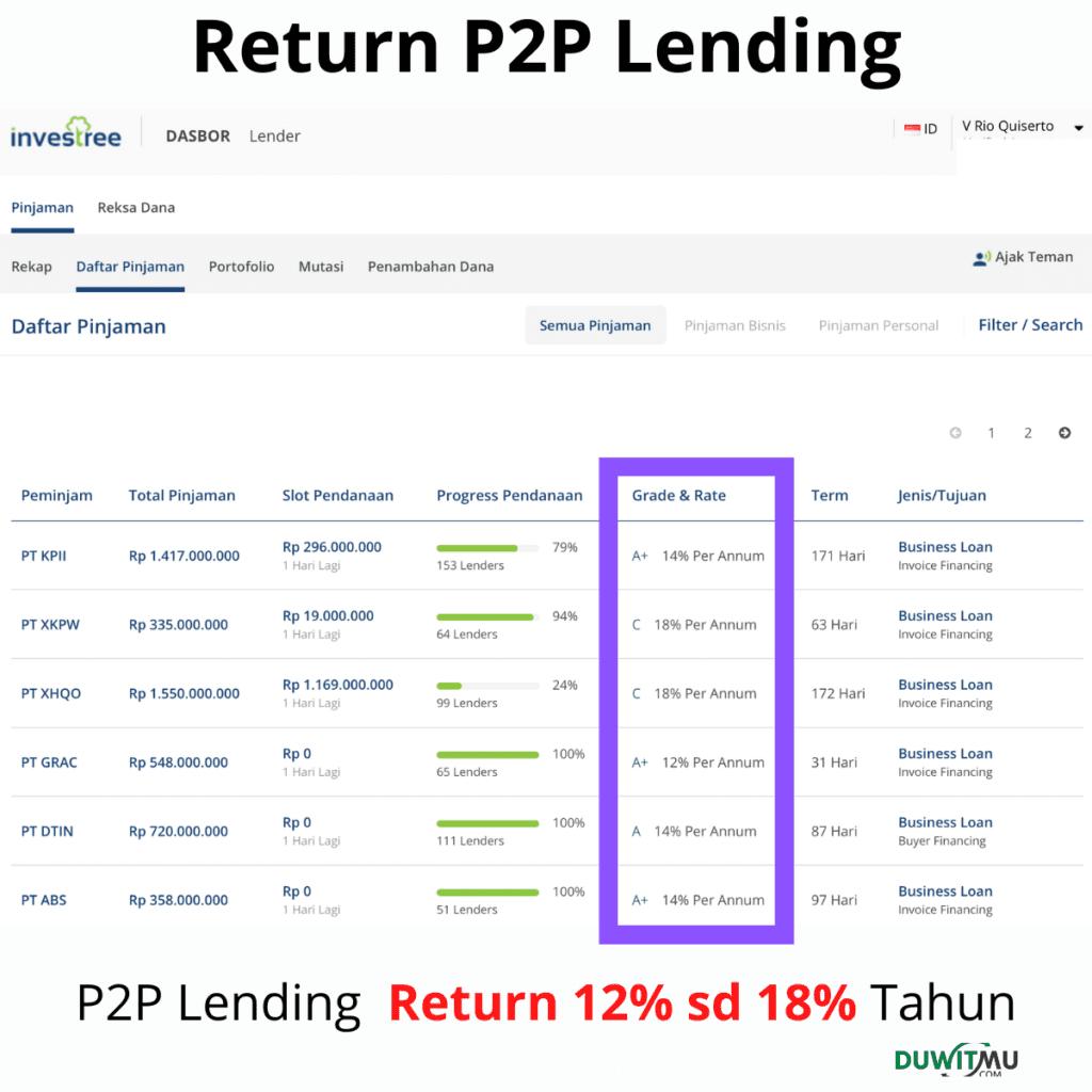 Return P2P Lending