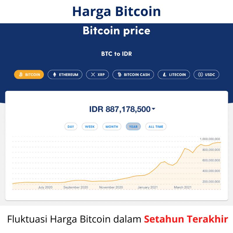 Trend Harga Bitcoin dalam Setahun
