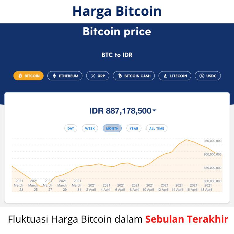 Trend Harga Bitcoin dalam Sebulan