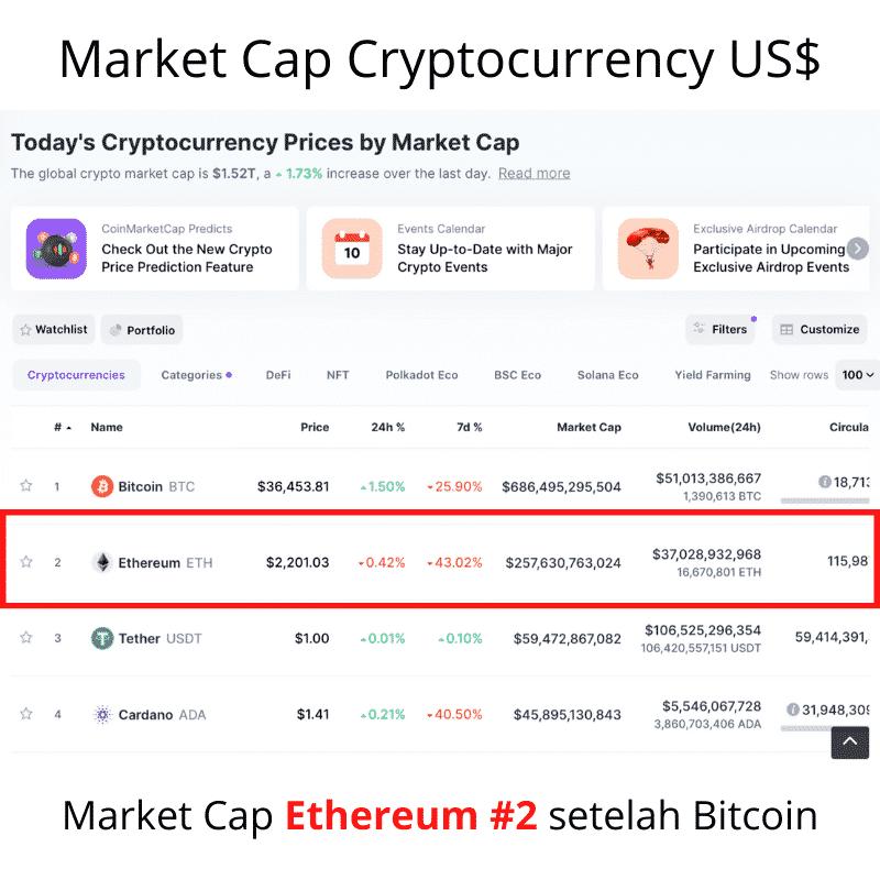 Market Cap Ethereum Kripto