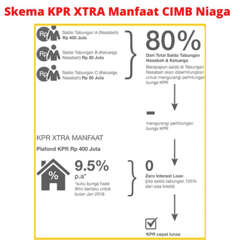 Skema KPR XTRA Manfaat CIMB Niaga