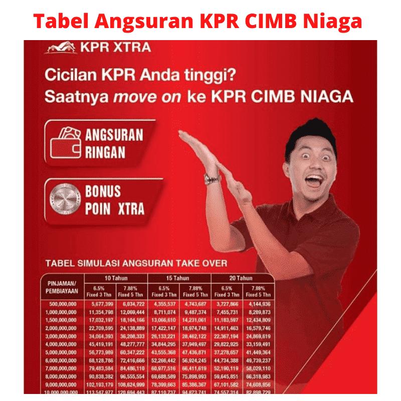 Tabel Angsuran KPR CIMB Niaga