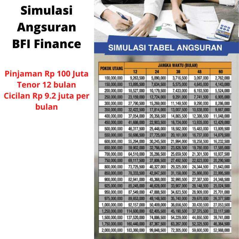 Simulasi Angsuran BFI Finance