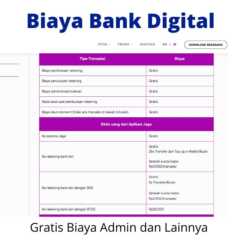 Biaya Bank Digital